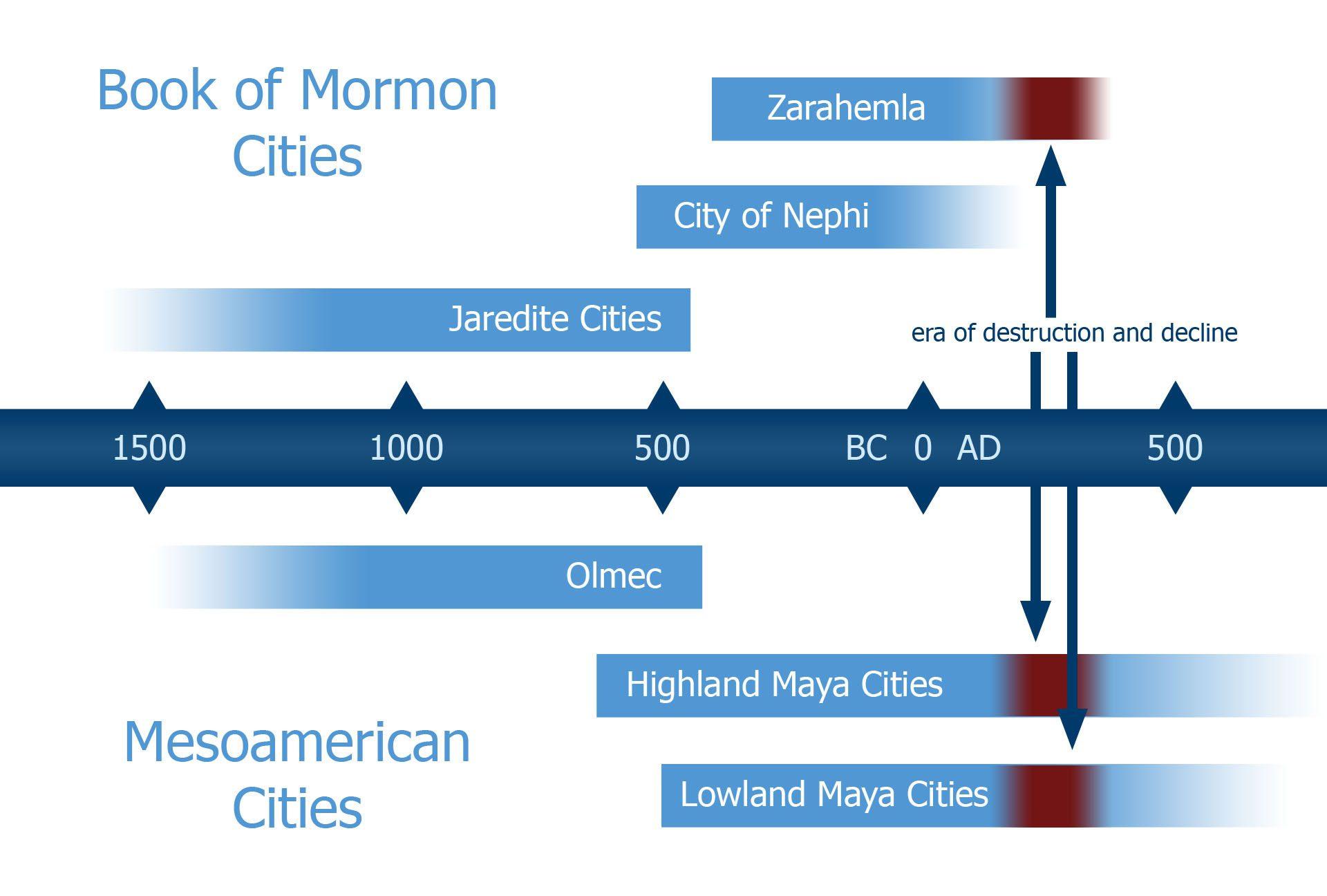 mesoamerican-timeline