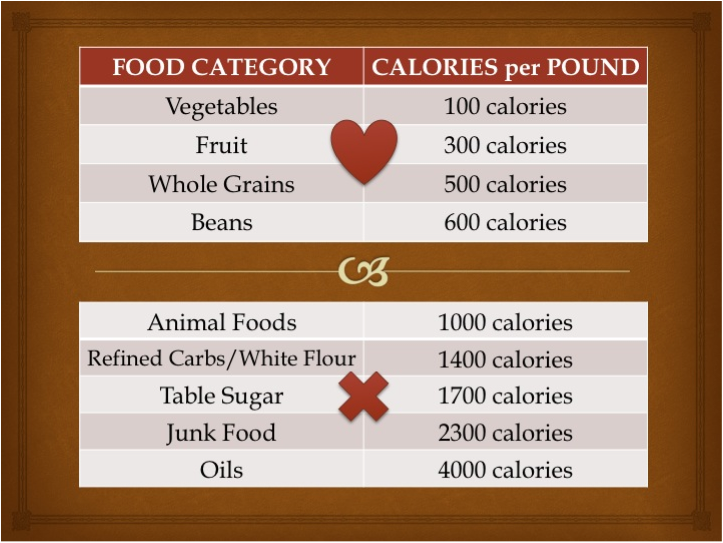 The Word Of Wisdom Way To Weight Loss Calorie Density Meridian