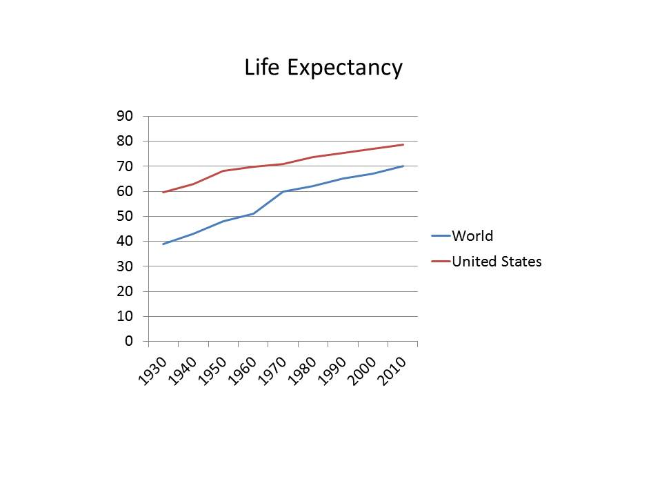 Picture #2 - graph of life expectancy world US