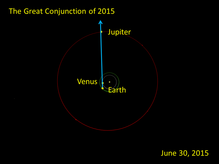 This orbital view shows how Jupiter and Venus can seem to be close together in spite of their widely separated orbits.