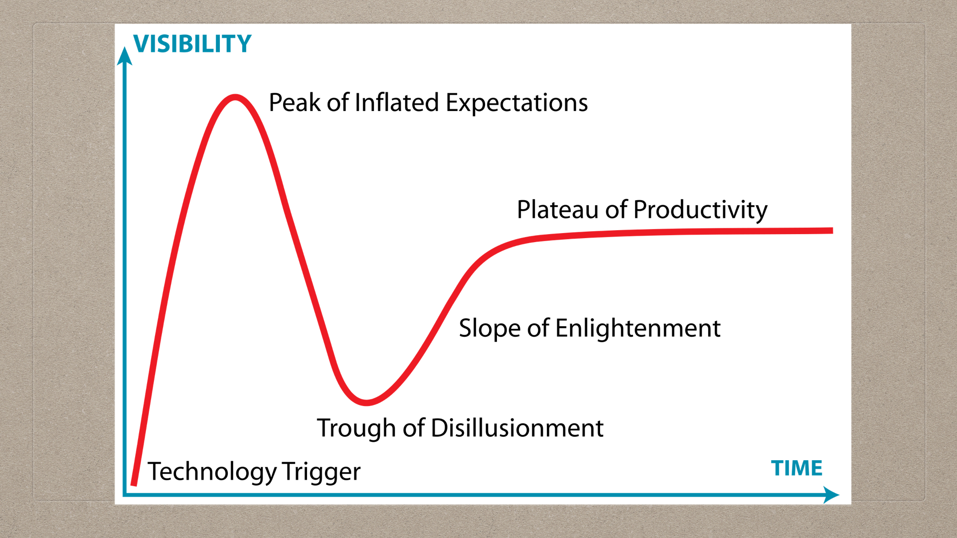 01-10-The Hype Cycle
