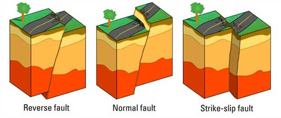 fault-types