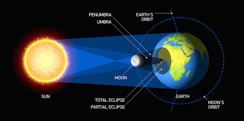 Total Solar Eclipse: Sign and Wonder? | Meridian Magazine