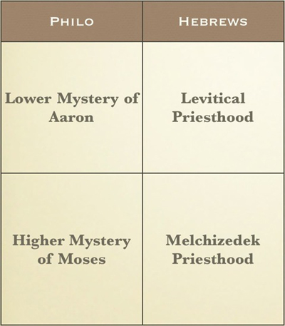 03. Philo and Hebrews