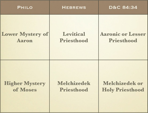 04. Philo Hebrews and DC 84