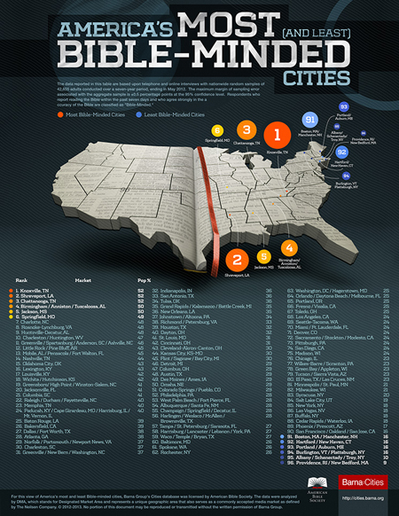 bible minded cities