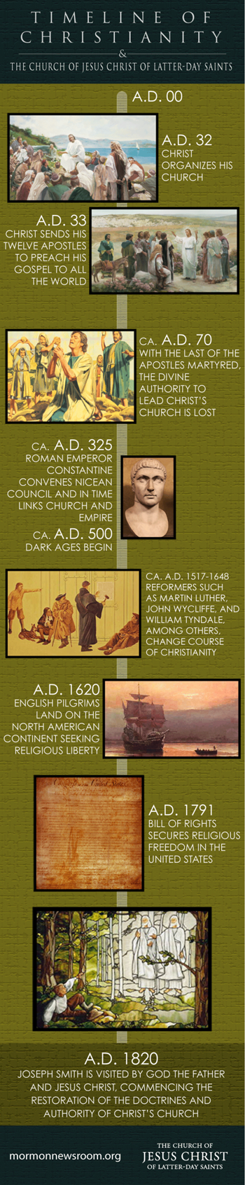 christianity infographic