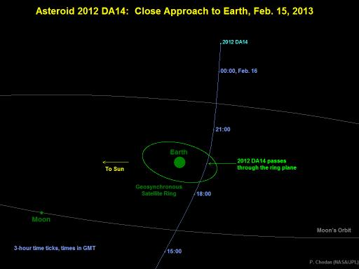 3 - 2012 Da14 orbital diagram