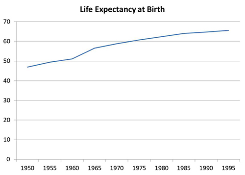 2 - Life expectancy