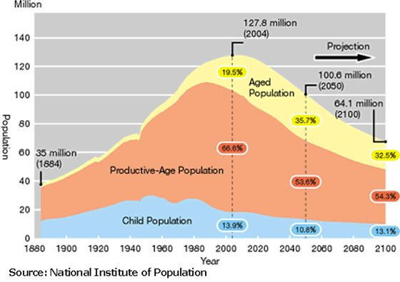 7 - Japan Aging Population -new